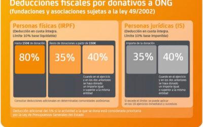 Las deducciones por donaciones se incrementan en un 5%